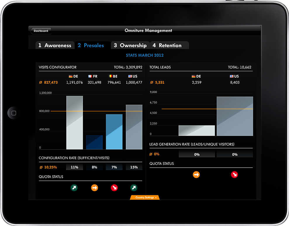 A tablet application giving insights to sales agents.