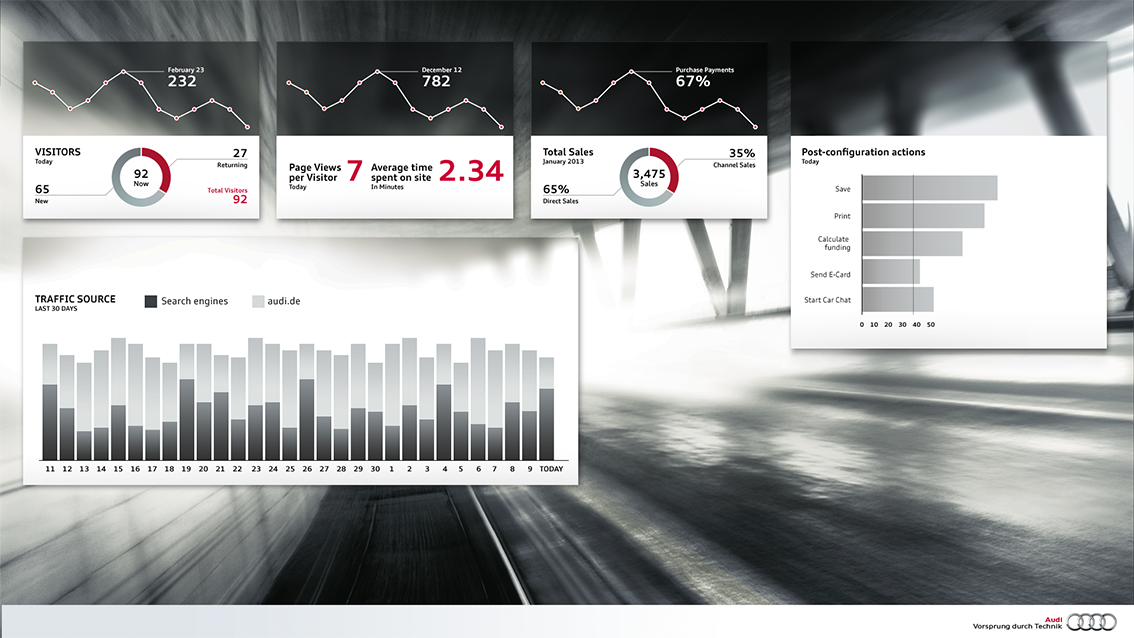 A dashboard for sales representatives in the automotive industry that gives insights into the use of the online configurator.